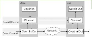 Download Covert Channels Evaluation Framework