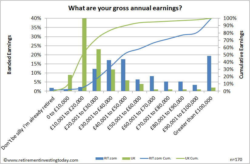 Gross Annual Earnings