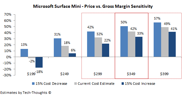 Surface Mini - Price vs. Gross Margins