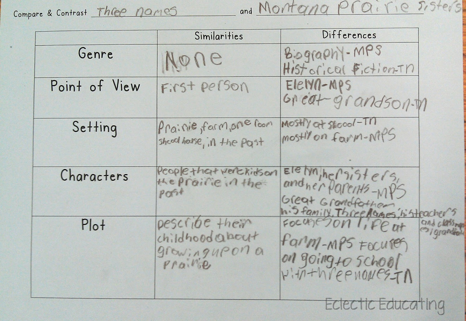 compare and contrast essay graphic organizer middle school