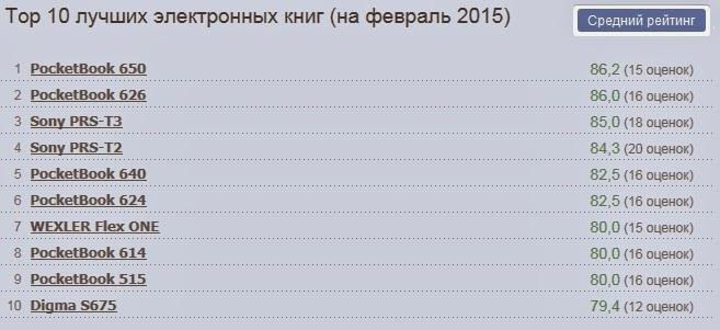 Top 10 лучших электронных книг на февраль 2015
