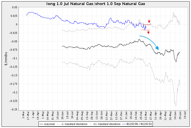 Natural Gas spread