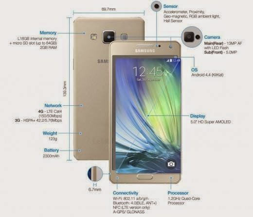 Samsung Galaxy A5 Specifications
