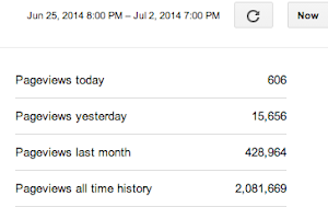 ChiIL Mama's Monthly Page Views 428,964 June 2014