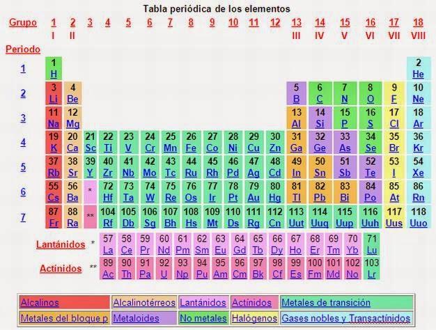 Quimica grupos periodos y familia de la tabla periodica familia carbonoides c ge urtaz Choice Image