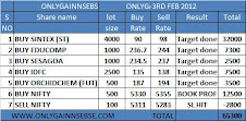 ONLYGAIN PERFROMANCE OF 3RD FEB 2012 ON (FRIDAY)