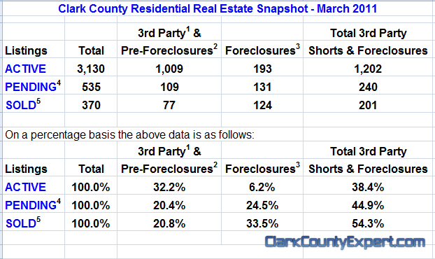 Vancouver WA Real Estate Market Report, including Clark County WA for March 2011 by John Slocum of REMAX Vancouver WA