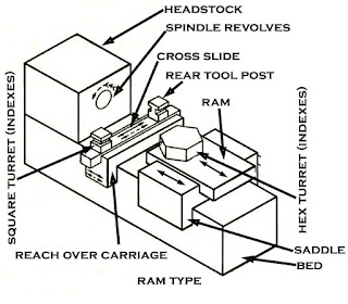 Capstan Lathe Diagram