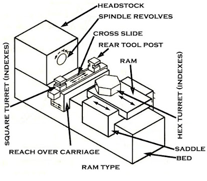 Diagram Of Capstan And Turret Lathe Auto Wiring Diagram Today