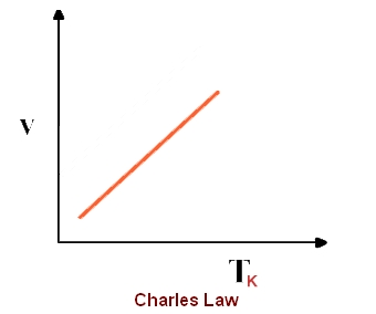 how to use charles law