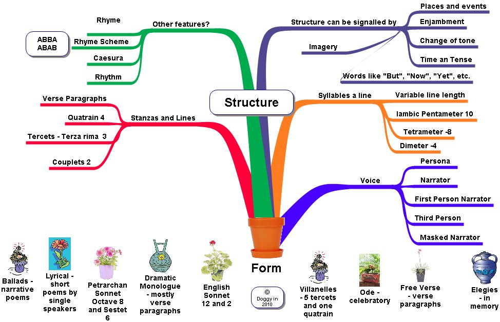 structure of essays for english Most written english essays follow a particular structure which instructors use to evaluate their students' writing the basic structure consists fundamentally of three parts: 1.