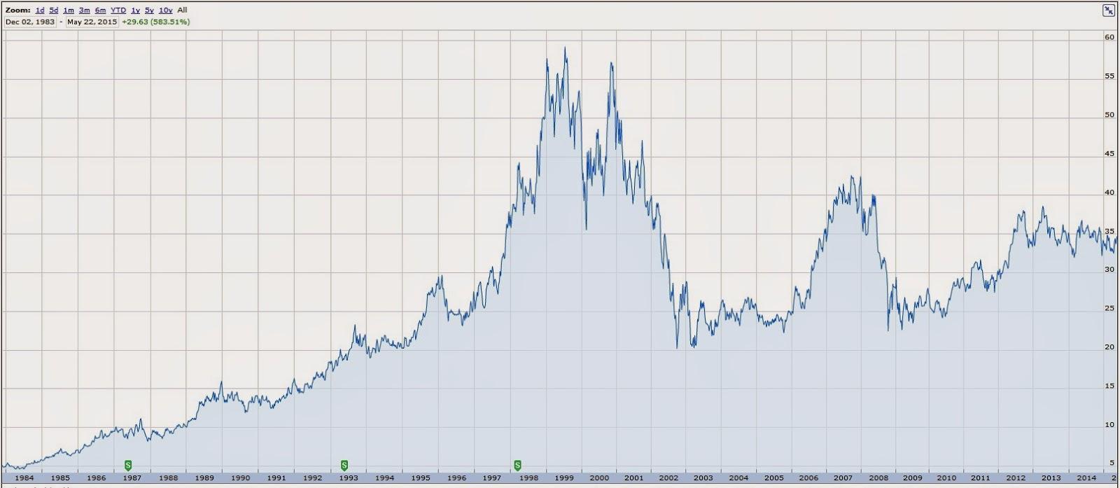 Captain dividend 2015 att stock chart biocorpaavc Gallery