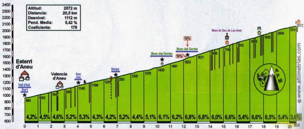 Barcelona Tourmalet, the Challenge