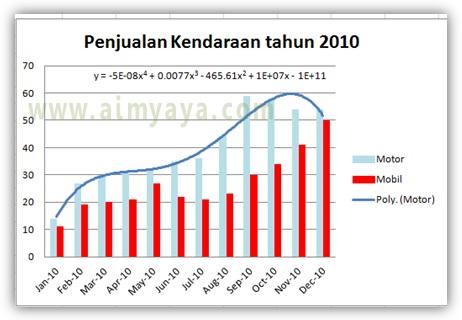 Gambar: Contoh chart/grafik batang dengan menggunakan trendline di microsoft excel