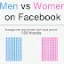 Infographic: Men VS Women on Facebook