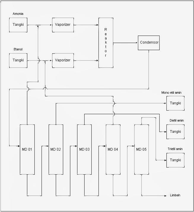 Prarancangan pabrik kimia manufacture of mono ethyl amin from diagram alir proses ccuart Choice Image
