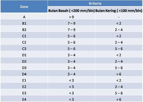 Klasifikasi iklim lengkap koppen schmidt fergusson oldeman tabel 31 klasifikasi iklim menurut oldeman ccuart Images