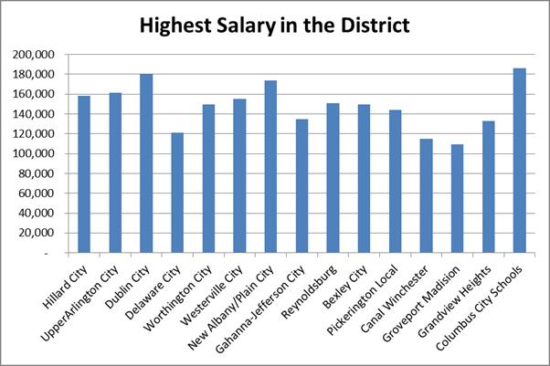 Stock broker highest salary