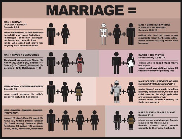 art traditional marriage accordingt arts bible