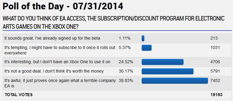 GameFAQs poll 5587 showing gamers overwhelmingly do not like EA Access.