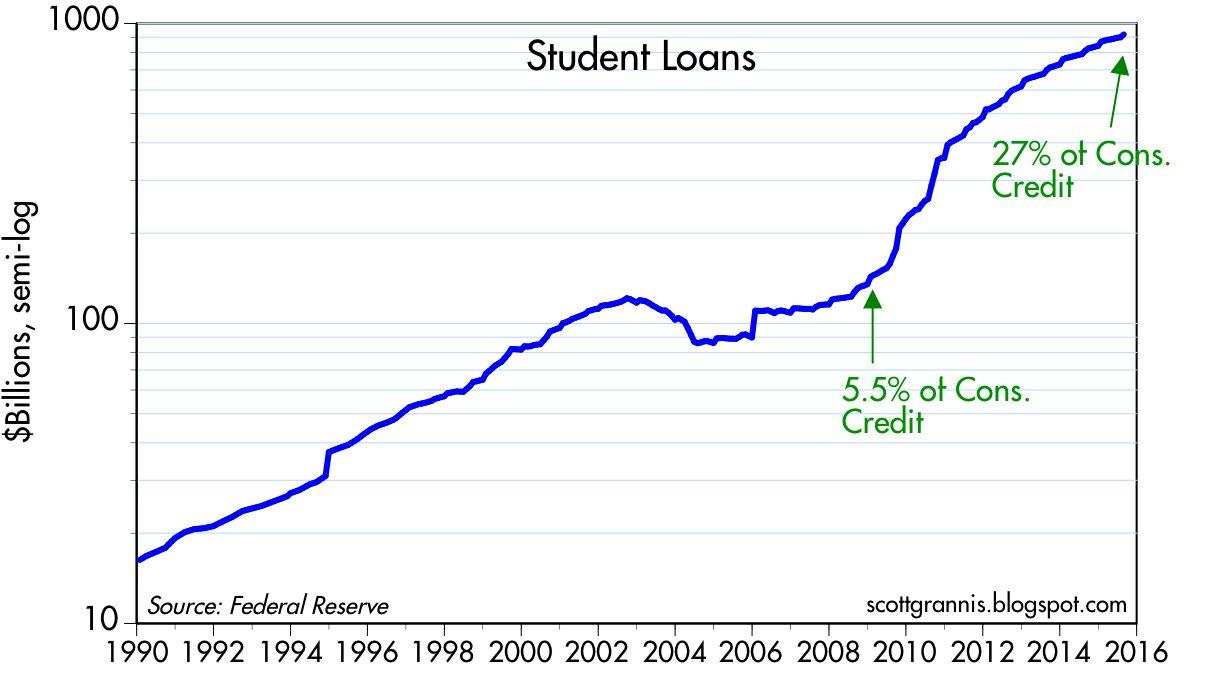 Student%2Bloans.jpg