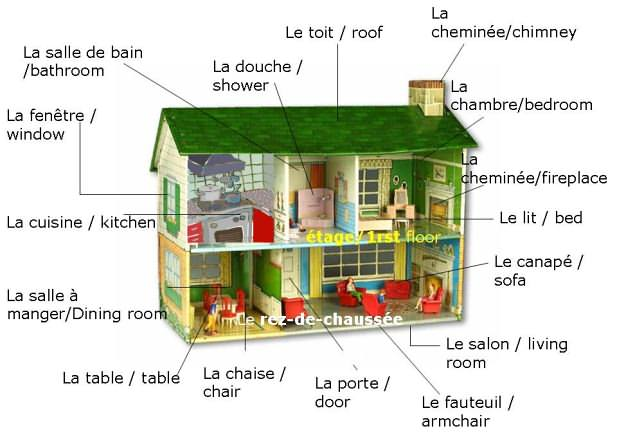 Franc falar lexique la maison for Anglais vocabulaire maison