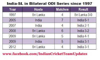 India v Srilanka ODI Statistics