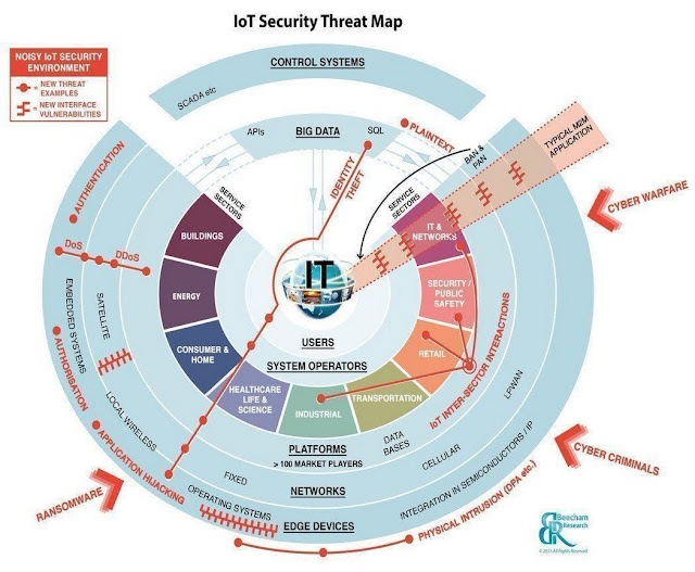 #IoT Threat Map
