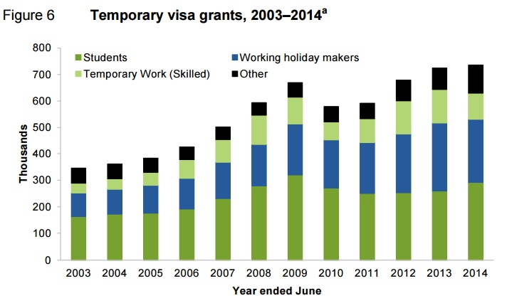 Visa and immigration processes