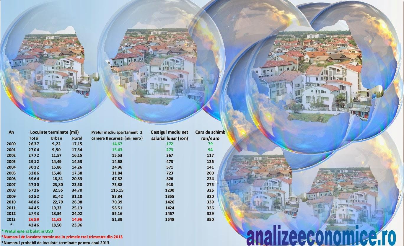 Scăderea pieței imobiliare în România