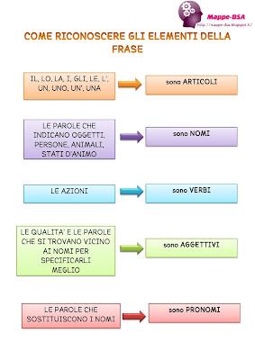 mappedsa mappa schema dsa dislessia disgrafia elementari analisi grammaticale articolo nome verbo aggettivo pronome congiunzione avverbio preposizione come riconoscere gli elementi della frase