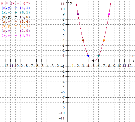 The Math Blog: Graphing quadratics in vertex form - Solved Examples
