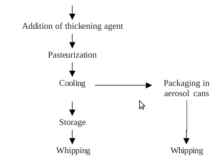 Flow diagram for preparation of Whipping cream