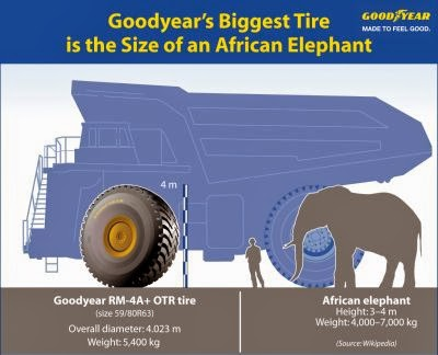 Goodyear UltraLarge Elephant