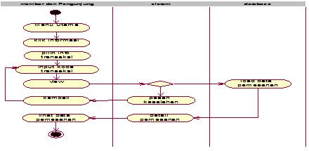 Gambar 4.34 aktifity diagram info transaksi