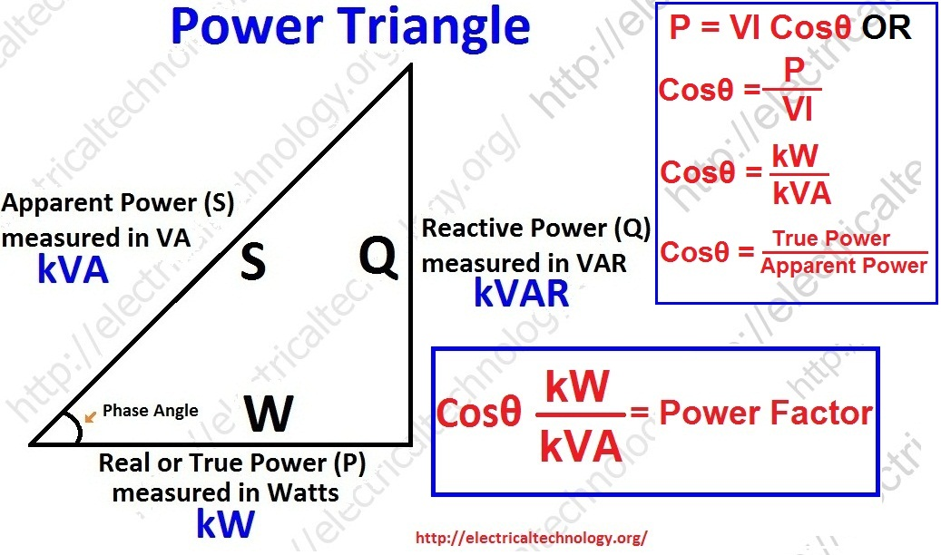 How to calculate power factor