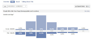 Facebook page analytics for gender and age