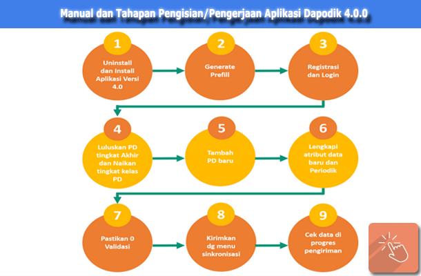 Tahapan Pengisian/Pengerjaan Aplikasi Pendataan Dapodik 4.0.0 Tahun 2015