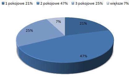 ceny wynajmu mieszkań Śródmieście Kraków, dostępne mieszkania do wynajmu
