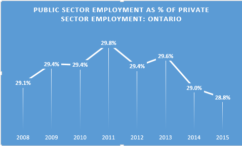 Public sector employment as percent 2011-2015