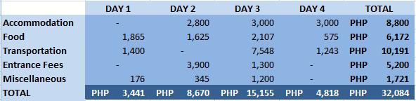 Travel Budget estimate for Coron Tour