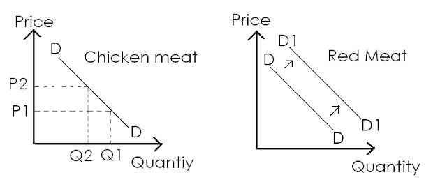 economics issues discussion  chicken prices 2012