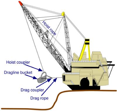 Mining methods in India: June 2011