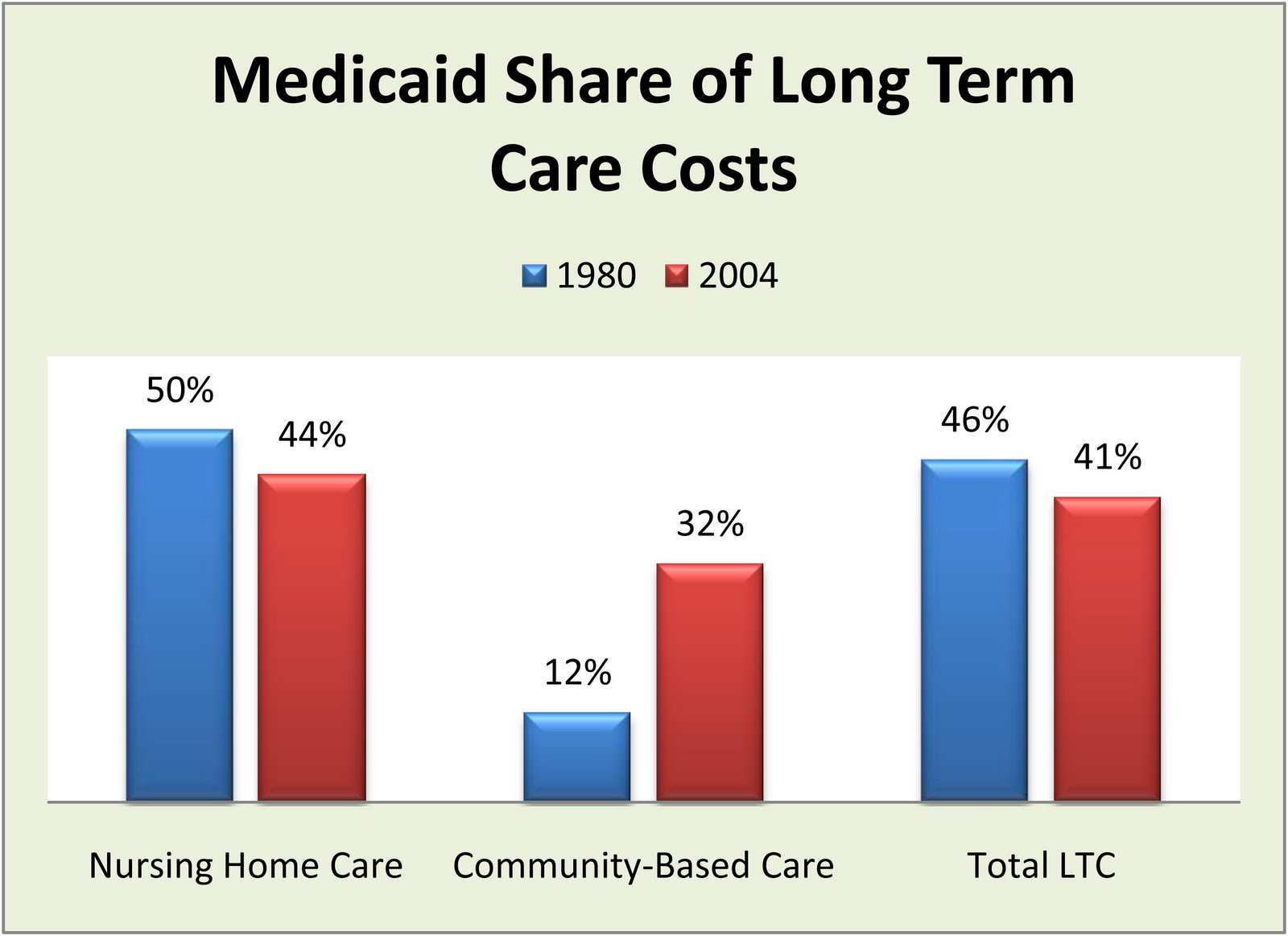Why Medicaid Cost Containment Fails To Contain Medicaid Costs