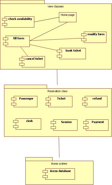 Uml diagrams for railway reservation programs and notes for mca ccuart Image collections