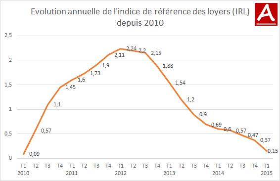 graphique de l'évolution annuelle de l'indice IRL - mis à jour en avril 2015