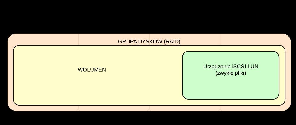 Schemat logiczny wykorzystania opcji Urządzenie iSCSI LUN (zwykłe pliki)