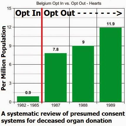organ donation and presumed consent