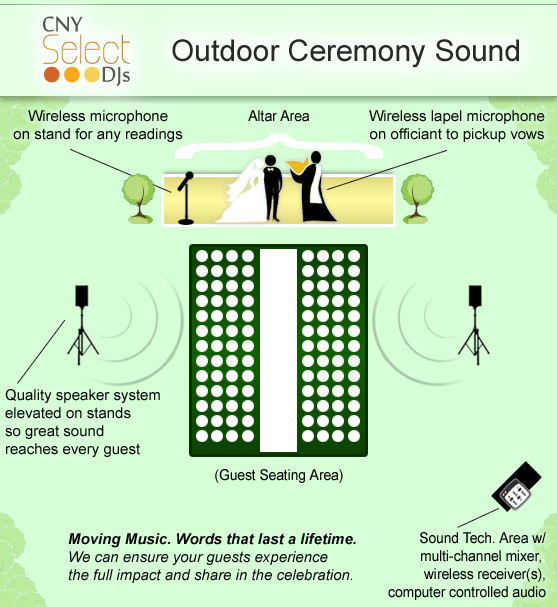 ceremony_system_diagram select receptions by cny select djs our day's focus on one