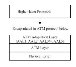 a better understanding of the concept of the asynchronous transfer mode Short for asynchronous transfer mode, a network technology based on transferring data in cells or packets of a fixed size the cell used with atm is relatively small compared to units used with older technologies.